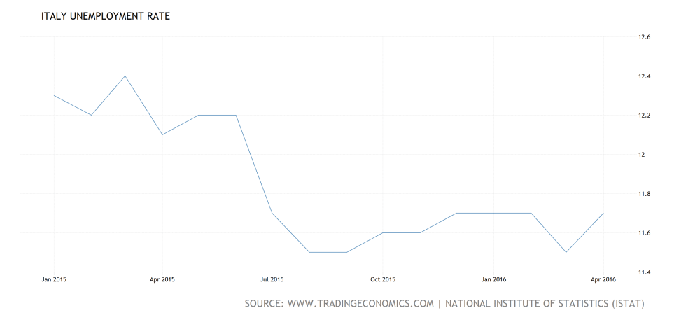 italy-unemployment-rate@4x