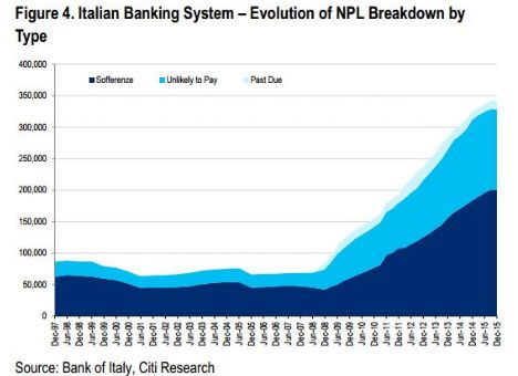 FireShot Screen Capture #354 - 'Why Citi Sees No Solution For The Italian Banking Crisis Any Time Soon I Zero Hedge' - www_zerohedge_com_news_2016-07-07_why-citi-sees-no-solution-italian-banking-crisis