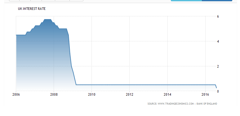 uk interest rate