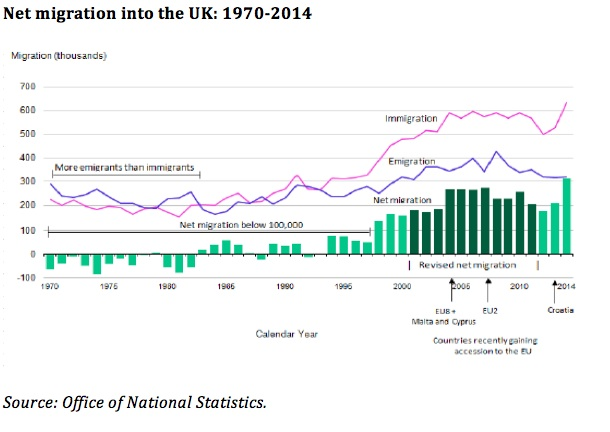 A graph showing net migration into the UK 1970-2014