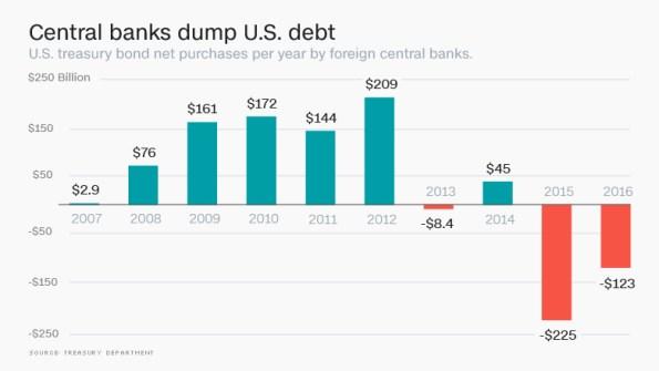 160516173150-us-debt-dump-780x439