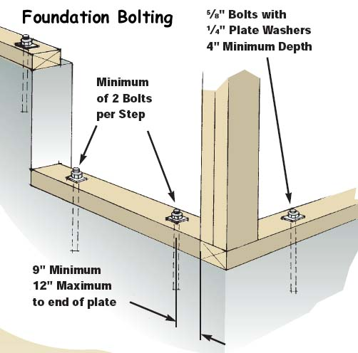foundation-anchor-bolts[1]