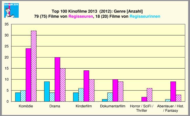 Top100_2013_Genre_dt