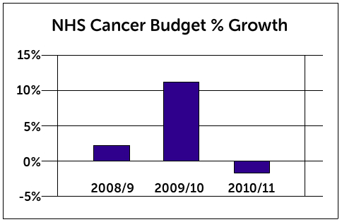 NHS budget - real terms growth