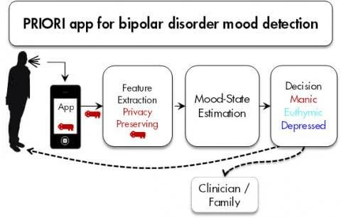 Listening to bipolar disorder: Smartphone app detects mood swings via voice analysis