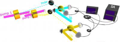 Sending entangled beams through fast-light materials