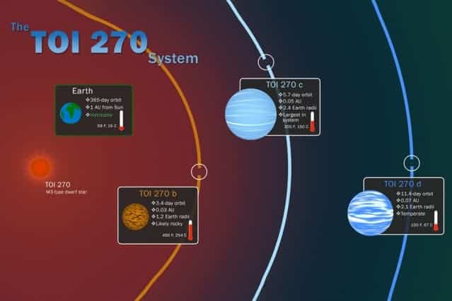 NASA's planet hunting mission finds three new 'worlds'