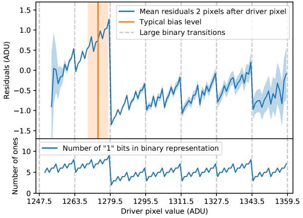 """Binary Offset Effekt des rechten SNIFS-Verstärkers für den Blaukanal. Oben ist über dem Helligkeitswert in ADUs eines """"Driver-Pixels"""" genannten Pixels die Abweichung von der erwarteten Helligkeit eines diesem folgend ausgelesenen Pixels aufgetragen. Die blaue Linie zeigt die Abweichung für das zweite dem Driver-Pixel folgende Pixel. Im unteren Teil des Bildes sieht man die Zahl der Einsen in der Binärdarstellung der Helligkeitswerte über eben diesen aufgetragen. Das Muster ist verblüffend ähnlich. Quelle: [1]"""