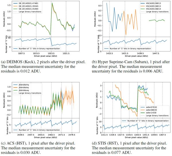 Binary Offset Effekt in den Flats verschiedener Observatorien. Besonders dramatisch fällt er beim STIS des Hubble Teleskops (d) auf, wo der Offset bis zu 4,5 Helligkeitsschritte (ADUs) beträgt.