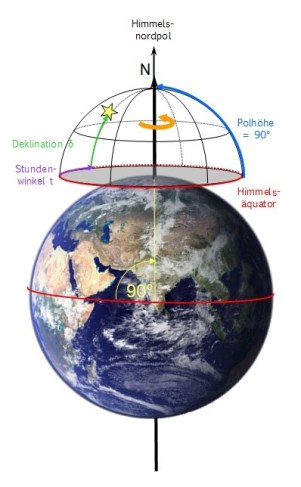 Äquatoriales Koordinatensystem für den Nordpol. Bild: Autor, Erde: Pexels.com gemeinfrei.