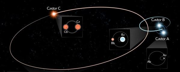 Alle 6 Komponenten des Castor-Systems. Bild: JPL Infographics.