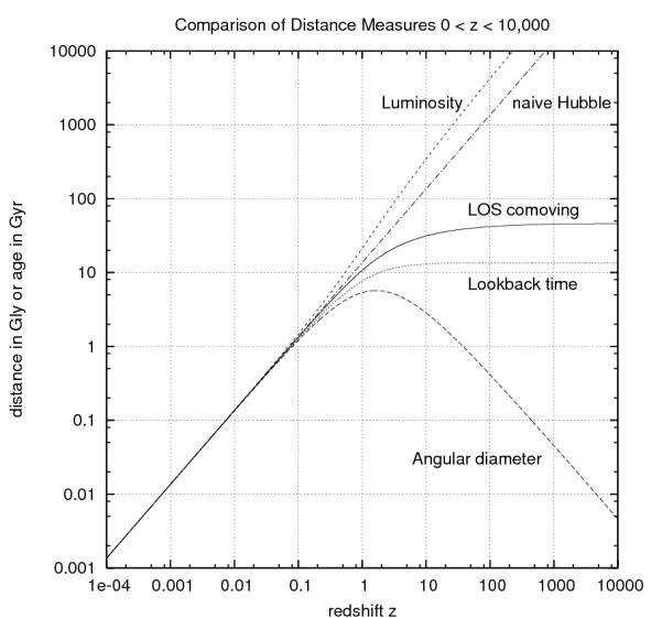 Verschiedene Entfernungsmaße, die sich für gleiches z aus verschiedenen Messungen ergeben. Luminosity = Leuchtkraftentfernung, naive Hubble = Rotverschiebungs-Äquivalentgeschwindigkeit/H0, LOS comoving = mitbewegte Entfernung = heutige Eigendistanz, Lookback time = Lichtlaufzeitentfernung, Angular diameter = Winkeldurchmesserentfernung. Bild: Wikimedia Commons, gemeinfrei.