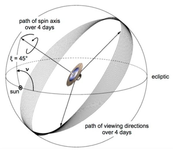 Pfad des vorauseilenden Teleskops über 4 Tage. Durch die Präzession der Sondenachse um die Richtung zur Sonne herum wird der Himmel streifenweise abgetastet. Bild: [1]
