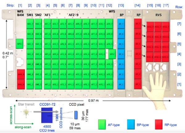 Schematisches Bild des Gaia-Sensorfelds, das aus gleich großen 4500x1966 Pixel CCDs besteht, die verschiedene Farbempfindlichkeiten haben: AF-CCDs sind breitbandig, BP für das blaue und RP für das rote Licht optimiert. AF steht hier für Astrometrie-Feld, BP für blaue Photometrie, RP für rote Photometrie. 2 WFS-CCDs (wave front sensors) messen Fehler in der Bildschärfe, 2 BAM-CCDs (basic angle monitor) überwachen die Ausrichtung der Teleskope zueinander. Das RVS-Feld wird von einem vorgeschalteten Spektroskop (radial velocity spectroscope) beleuchtet und misst Radialgeschwindigkeiten. Bild: Airbus DS, Boostec Industries [1].