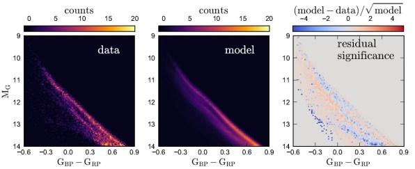 Gemessene und modellierte Farb-Helligkeits-Diagramme für Weiße Zwerge. Links: die Häufigkeit (farbcodiert nach Skala oben) der verschiedenen absoluten Leuchtkräfte (y-Achse; oben: heller) über der entsprechenden Farbe (als Differenz aus den Gaia-Helligkeitsmessungen im blauen und roten Bereich des Spektrums; x-Achse; links: blauer, heißer) . Mitte: dasselbe Diagramm als auf die Daten angepasstes Modell; die zweigespaltene Linie zeigt die beiden Haupttypen DA und DB von weißen Zwergen. Aber im linken Bild ist schwach ausgeprägt noch eine dritte Linie erkennbar, die im Rechten Bild, das die Signifikanz der Abweichung zwischen Modell und Messung herausstellt, besser zu erkennen ist (blaue Punkte links unten). Diese Linie dürfte auf verschmolzene Weiße Zwerge zurück zu führen sein, die heißer und kleiner wurden, als ihre Vorläufer.