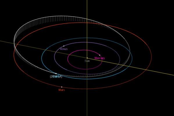 Orbit des Asteroiden 2018 LA, nachträglich rekonstruiert aufgrund der Messungen des MLS und von ATLAS. Bild: Autor, generiert mit dem JPL Orbit Viewer.