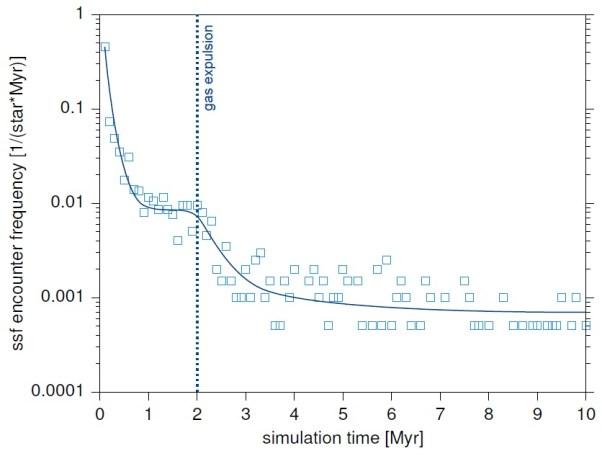 Wahrscheinlichkeit für eine enge Begegnung wie in der vorgestellten Arbeit innerhalb eines Sternhaufens wie dem im Orionnebel über die Zeit geplottet. Die Einheit an der y-Achse zeigt die erwartete Häufigkeit für eine Begegnung je 1 Million Jahre an. Die gestrichelte Linie bei 2 Millionen Jahren markiert den Zeitpunkt, wenn blaue Riesen das Gas des Sternhaufens wegzublasen beginnen. Bild: [1].