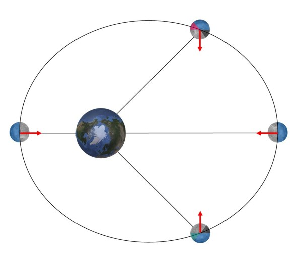 Libration in der Ebene der Mondbahn. Erläuterung siehe Text. Bild: Autor.