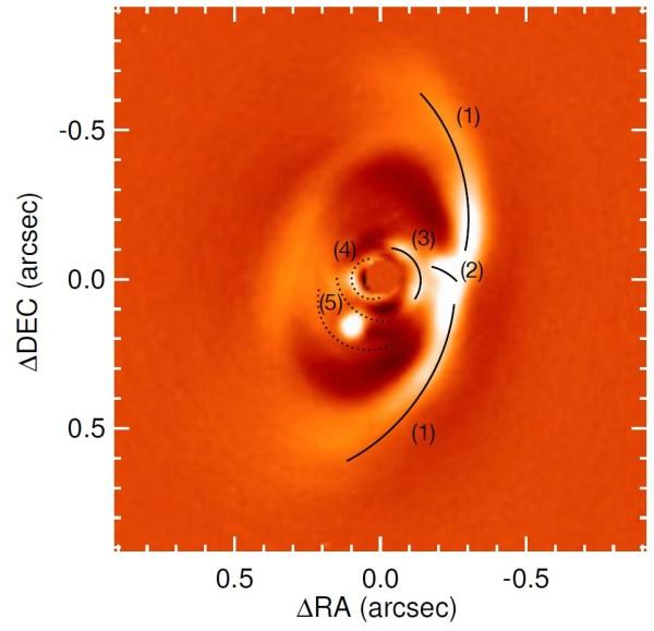 IRDIS-Aufnahme von PDS 70 mit hervorgehobenen Strukturen. Verdichtungen außen (1), eine mögliche Verbindung zur inneren Region (2), spiralarmartige Strukturen im Zentrum (3,4) und zwei Bögen in der Nähe des Planeten (5). Bild: [1].