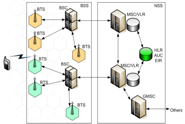 Architektur des GSM-Netzes. Das Endgerät (links) tauscht Funksignale mit den Base Transceiver Stations (BTS) aus. Mehrere BTS werden von einem Base Station Controller (BSC) gesteuert. BTSs und BSCs bilden das Base Station Subsystem (BSS). Mehrere BSCs sind an einem Mobile Switching Centre angeschlossen. Die BTS-Zellen, die am gleichen MSC hängen, bilden eine Location Area (2 LAs sind beige und türkis hervorgehoben). Die MSCs verfügen über Visitor Location Registers (VLR) für die in ihren LAs befindlichen Besucher. Die zentrale Teilnehmer-Datenbank bildet das Home Location Register (HLR). Weitere Komponenten sind das Authentication Centre (AuC) für Verschlüsselung und Nutzer-Autentifizierung, sowie das Equipment Identity Register (EIR), in dem die Identitäten der Endgeräte vermerkt sind. Bild: SS7-Blog.