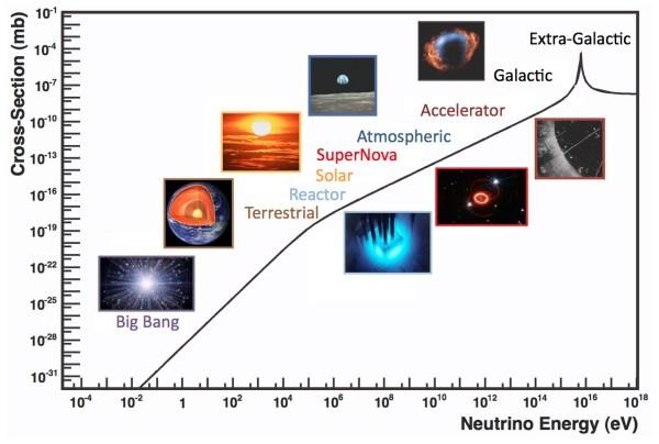 Wirkungsquerschnitt für Neutrino-Interaktionen in Abhängigkeit von der Neutrino-Energie. Auf der x-Achse ist die Energie von Bruchteilen eines Elektronenvolts bis zu einem EeV aufgetragen. Auf der y-Achse ist die das Neutrino umgebende Fläche aufgetragen, die ein dem Neutrino begegnendes Teilchen treffen muss, damit es zu einer Interaktion kommt. Die Fläche ist angegeben in Millibarn, wobei die unter Teilchenphysikern beliebte Einheit Barn einer Fläche von 10-28 m² entspricht. Bild: [3].