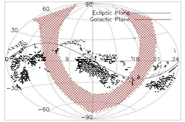Im derzeitigen Beobachtungsprogramm der Autoren nach ETNOs durchsuchte Felder mit dem Subaru-Teleskop (mittelgroße Kreise) und dem CTIO 4m-Teleskop (große Kreise). Kleine Kreise zeigen die Felder eines früheren Programms. Die Felder gruppieren sich um die Ebene der Planetenbahnen (Ekliptik). Im Bereich der Ebene der Milchstraße (rot schraffiert) wurde nur wenig beobachtet. Bild: [1]