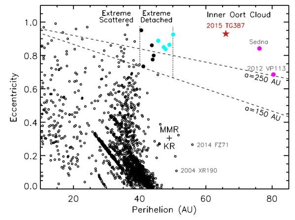 Graph aller TNOs. Auf der x-Achse der Perihelabstand in AE (engl. AU), auf der y-Achse die Exzentrizität der Bahn (0=kreisförmig, knapp 1= extrem schmale Ellipse). Objekte bis 40 AE unterliegen dem Einfluss von Neptun und bilden den Kuiper-Gürtel. Die Objekte bei 50 AE mit geringer Exzentrizität können durch Resonanzen (Mean Motion Resonces, MMR, und Kozai-Resonanzen, KR) dort hin gelangt sein. Objekte oberhalb der gestrichelten Linien (Halbachse a > 150 bzw. 250 AE) gelten als extreme TNOs; die mit Perihelia < 40 AE können die Planeten dorthin befördert haben (Extreme Scattered). Die über 40 AE sind von den Planeten hingegen weitgehend abgekoppelt (Extreme Detached), die türkisen sind definitiv nicht mehr in ihrem Bereich. Ganz rechts oben die als Inner Oort Cloud Objects (IOCs) bezeichneten Sednoiden, die vor allem durch Gezeitenkräfte der Milchstraße und benachbarter Sterne beeinflustt werden. Bild: [1].