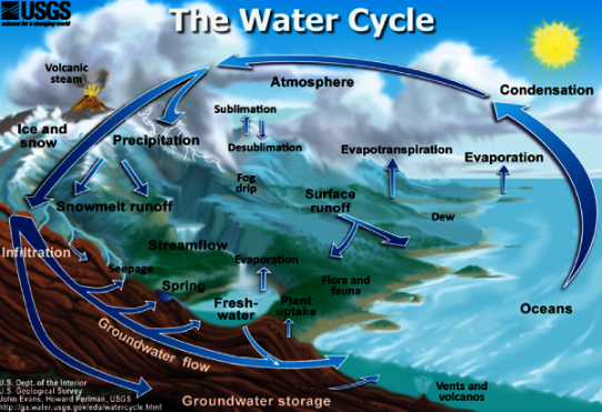 usgs_watercycle