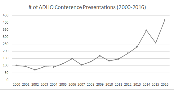 # of conference presentations since 2000