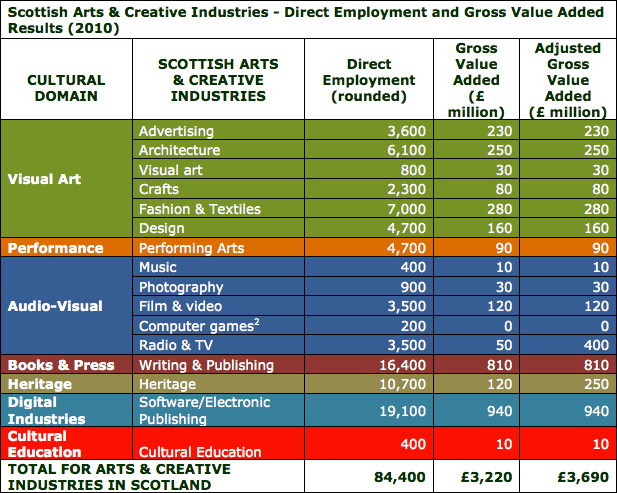 No Revenue, No Value, No Students - Videogames Sector In Scotland Doesn't Exist (2/5)