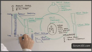 A scene from the Scrum 101 introductory video.