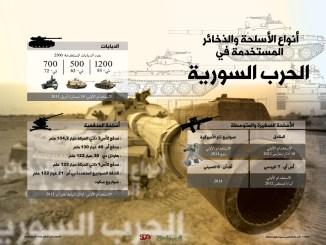 إنفوجرافيك: أنواع الأسلحة والذخائر المستخدمة في الحرب السورية