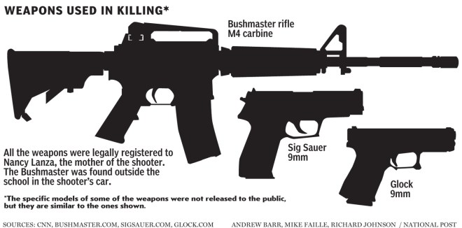 weapons-used-sandy-hook-elementary-school-killing
