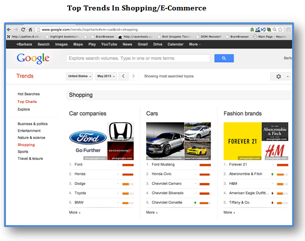 Top Trends Shopping Ecommerce