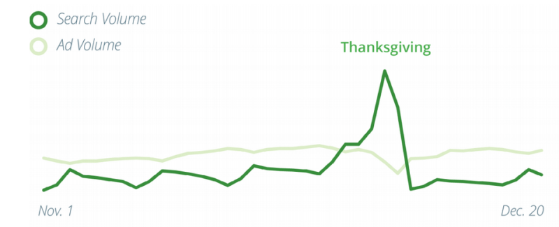 Google 2014 Thanksgiving search volume ad volume chart