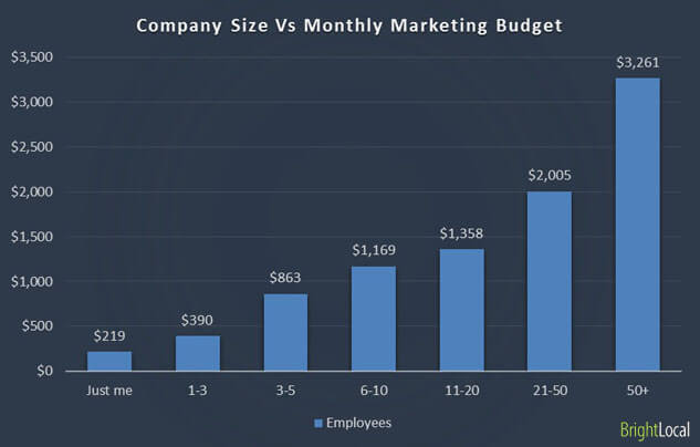 Company Size vs Marketing Budget