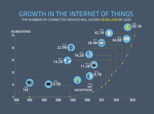 Growth in the Internet of Things