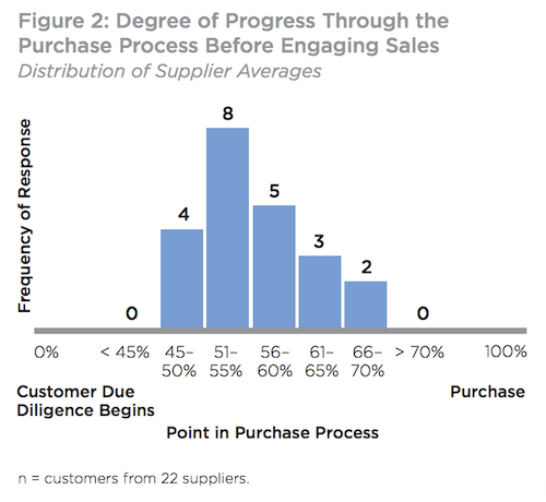 Digital Evolution in B2B Marketing