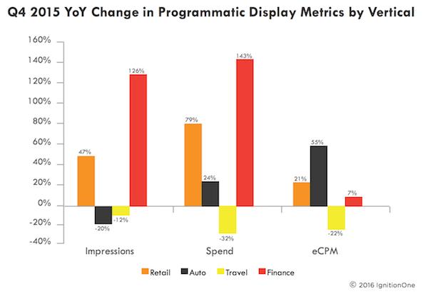 facebook-vs-google-display-graph