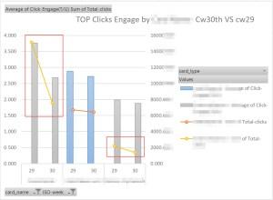 7-top-enage-clicks-cw30-cw29