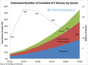 iot devices by sector-1
