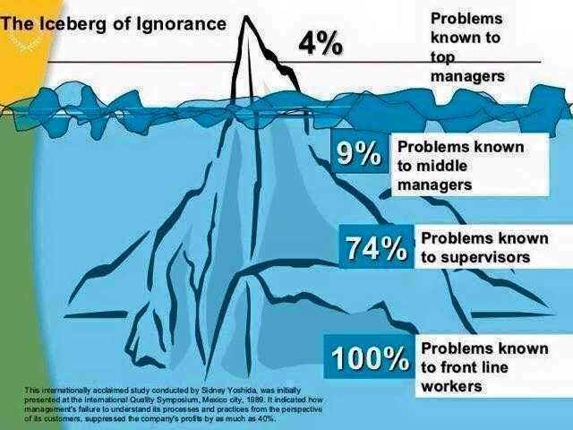Iceburg of Ignorance