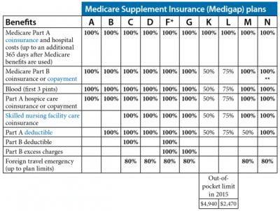 Medigap Standardized Plans Chart - Secure Medicare Solutions
