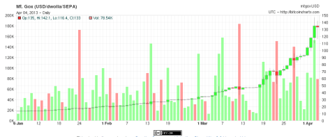 Bitcon trend 2013