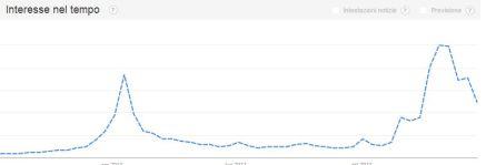 typosquatting Bitcoin trend 2013