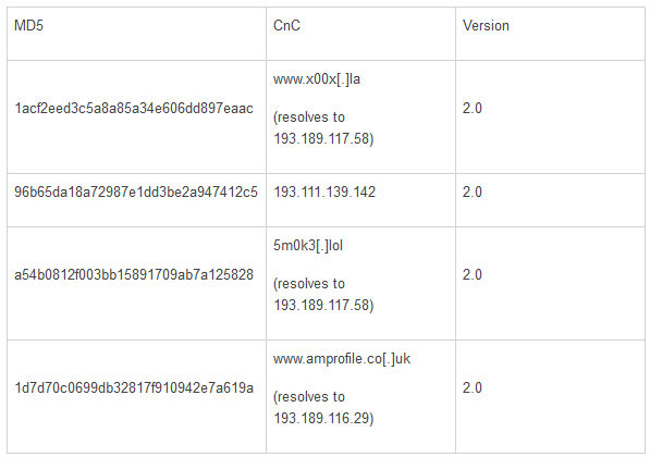 CenterPOS malware 3