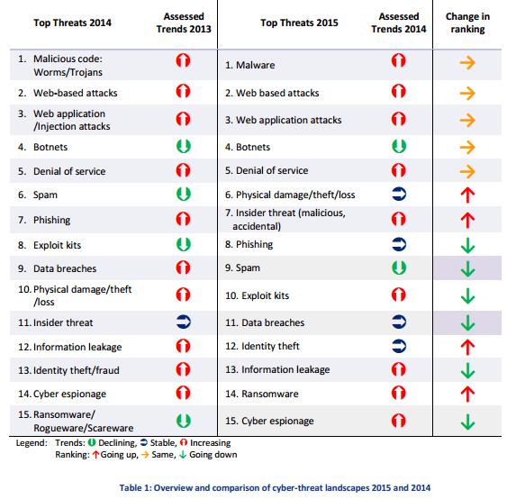 ENISA Threat Landscape 2015 Top 15 threats