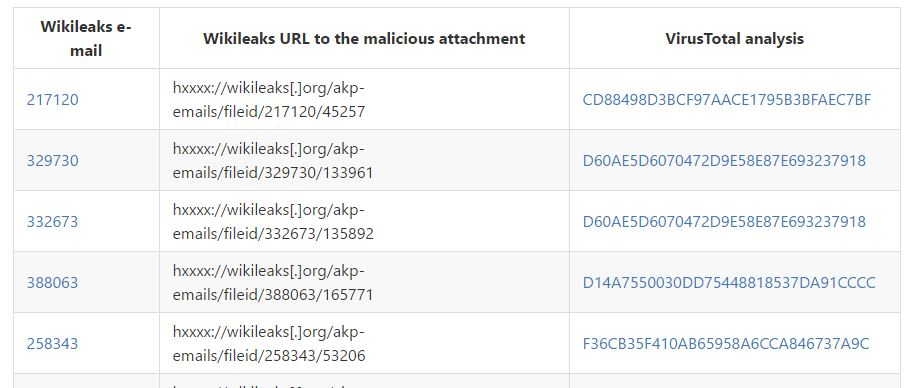 wikileaks email malware