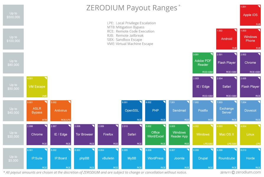 zerodium-zero-day-pricelist