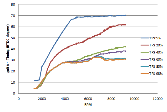 IGNT-RPM-TPS